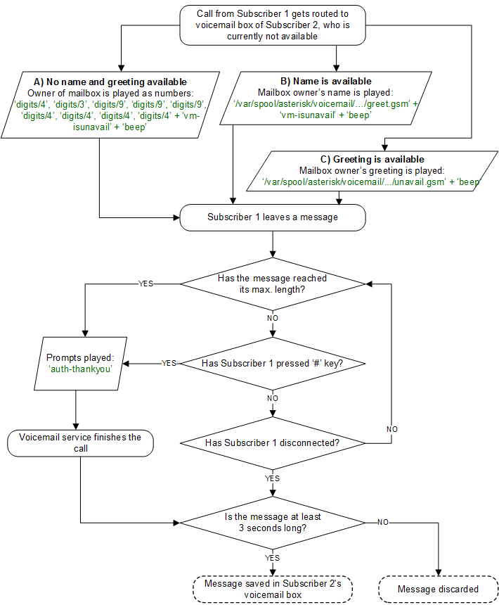 5 features flowchart of leaving a voice message m4hsunfo Image collections
