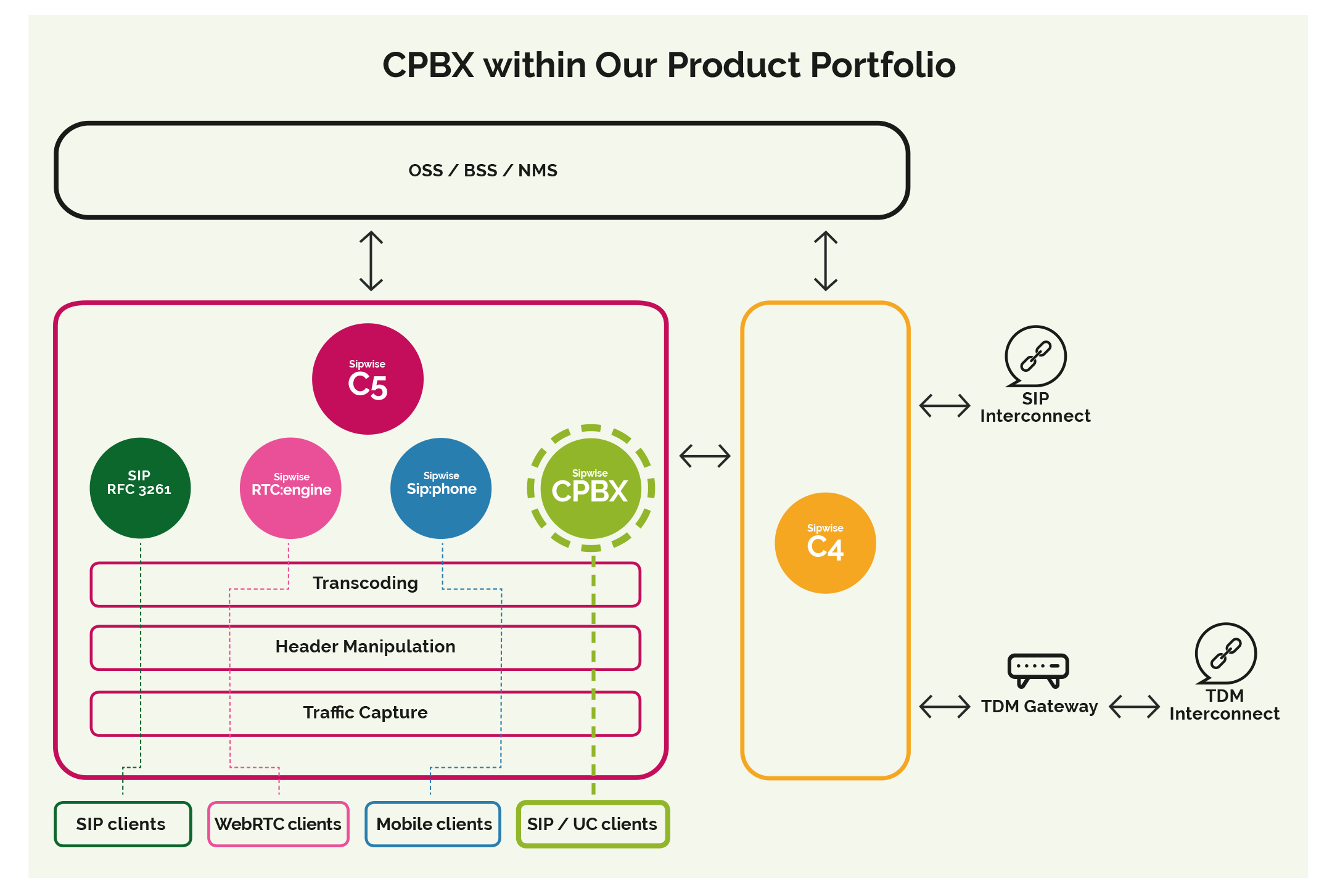 CPBX in Detail