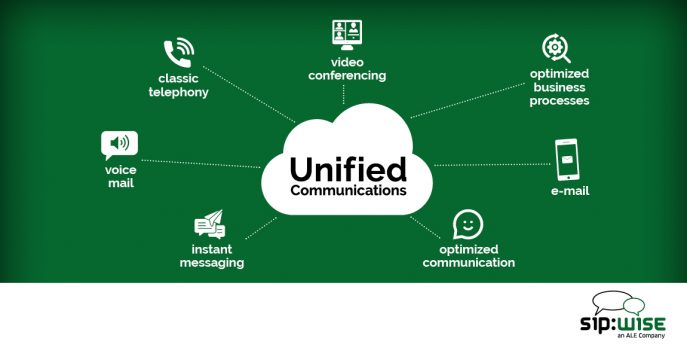 Unfied Communications
