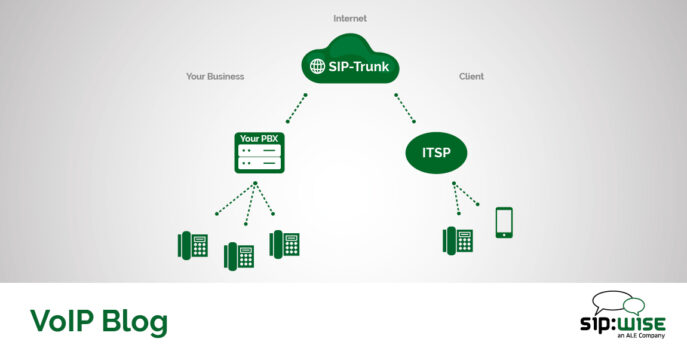 What is Sip Trunking or Sip Trunk